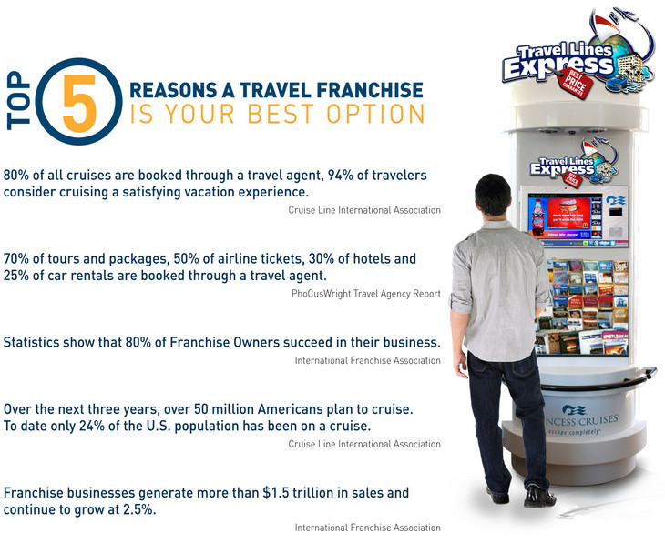 Travel Agency Franchise In Malaysia